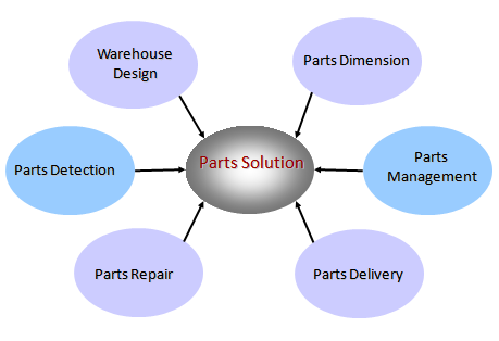 spare parts management system Decision-making for strategic spare parts pricing levels: an evaluation of consumer products with a categorization of the inventory systems with the aim of developing spare parts tool to find ideal decision-making in spare parts management taking into account the.