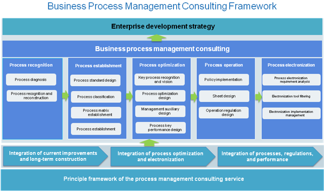 project management consultancy services pdf
