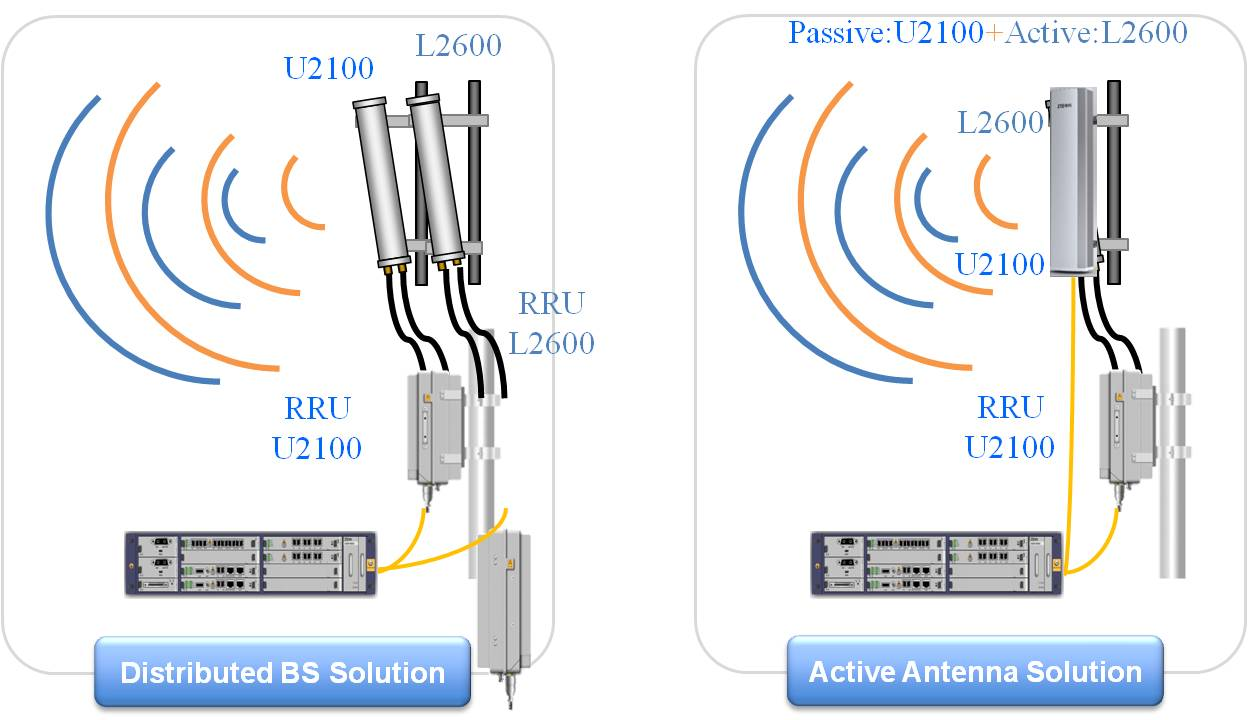 Lte Beamhop Aas Solution